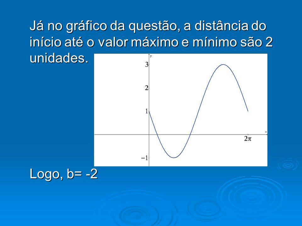Já no gráfico da questão, a distância do início até o valor máximo e mínimo são 2 unidades. Logo, b= -2