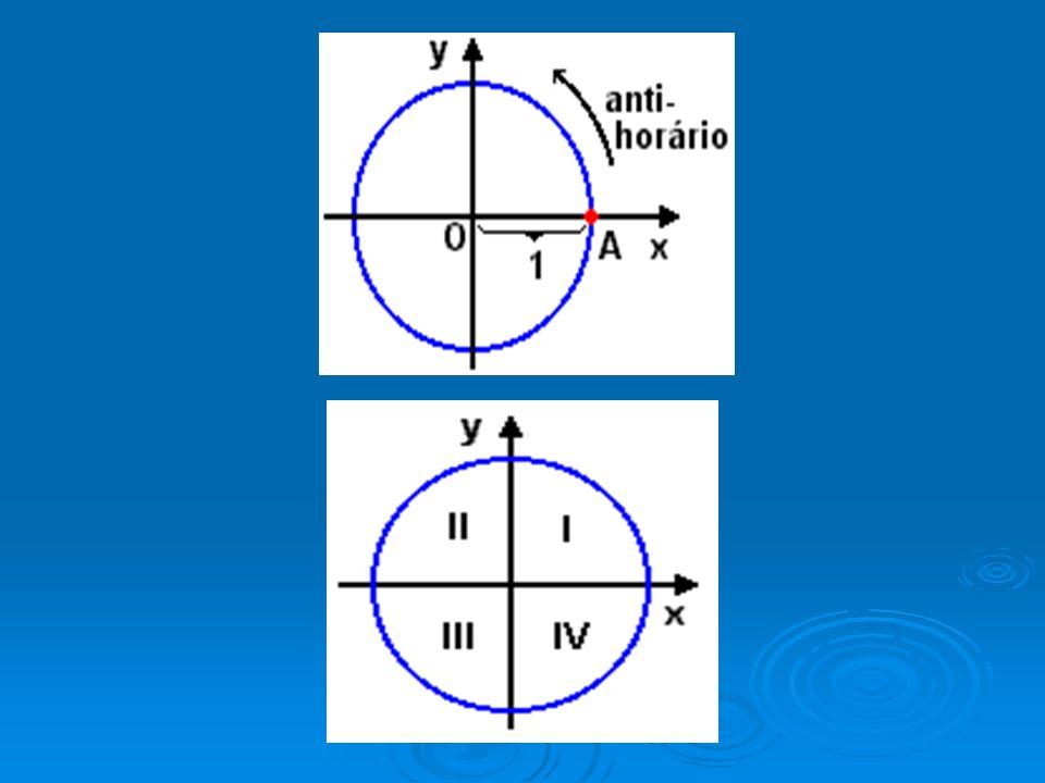 A primeira concavidade da função seno é voltada para baixo.