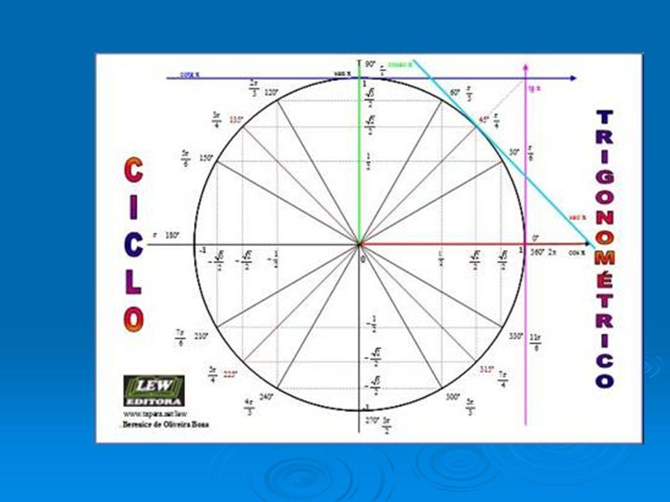 Analisando a função seno novamente, a distância do começo do gráfico (x=0) até o valor máximo e mínimo é 1.