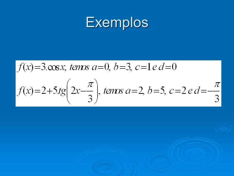 Gráficos Os valores de a e b alteram os valores de y.