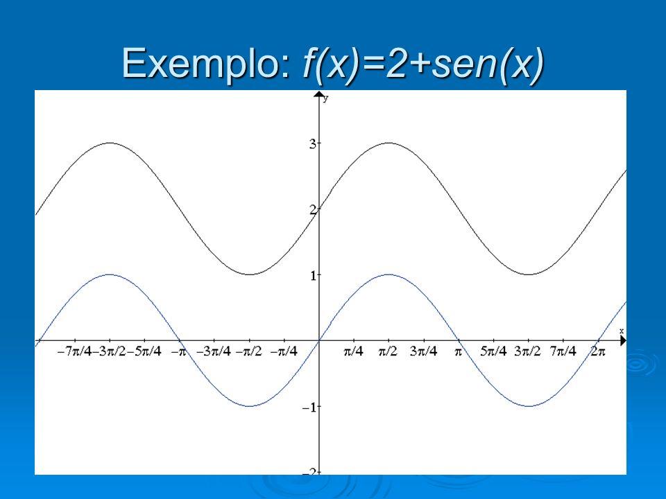 O valor de b esmaga ou estica a função na vertical O valor de b esmaga ou estica a função na vertical Se b>0, estica Se b>0, estica Se 0<b<1, esmaga Se 0<b<1, esmaga Se b<0, fica simétrico em relação ao eixo x, ou seja, troca de posição e estica.