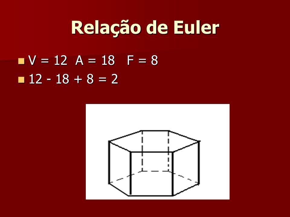 Relação de Euler V = 12 A = 18 F = 8 V = 12 A = 18 F = 8 12 - 18 + 8 = 2 12 - 18 + 8 = 2