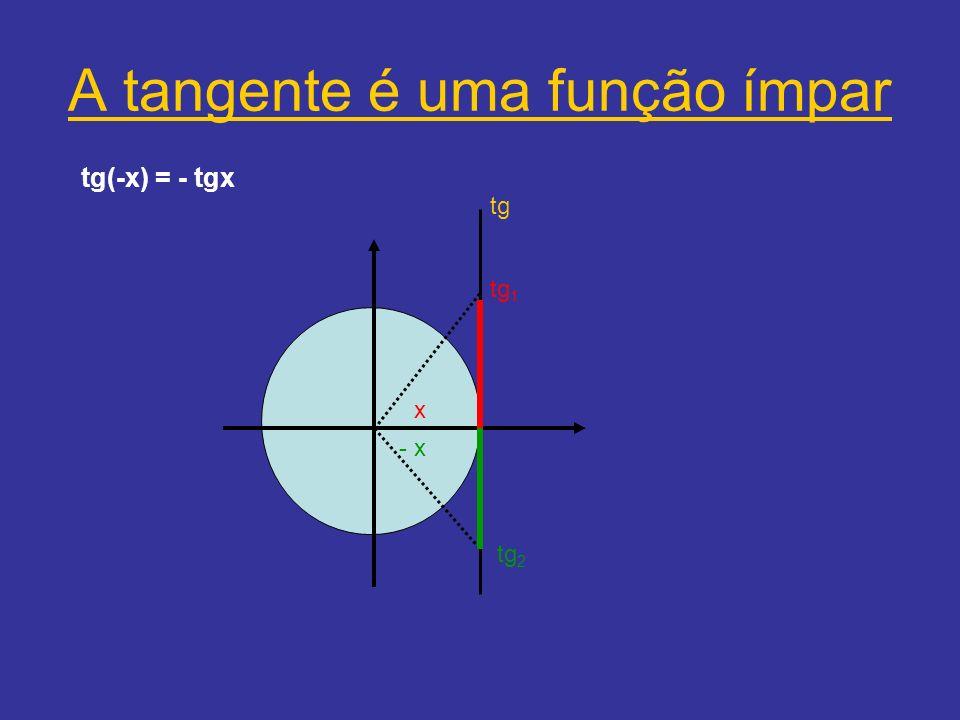 A tangente é uma função ímpar tg(-x) = - tgx - x x tg tg 1 tg 2