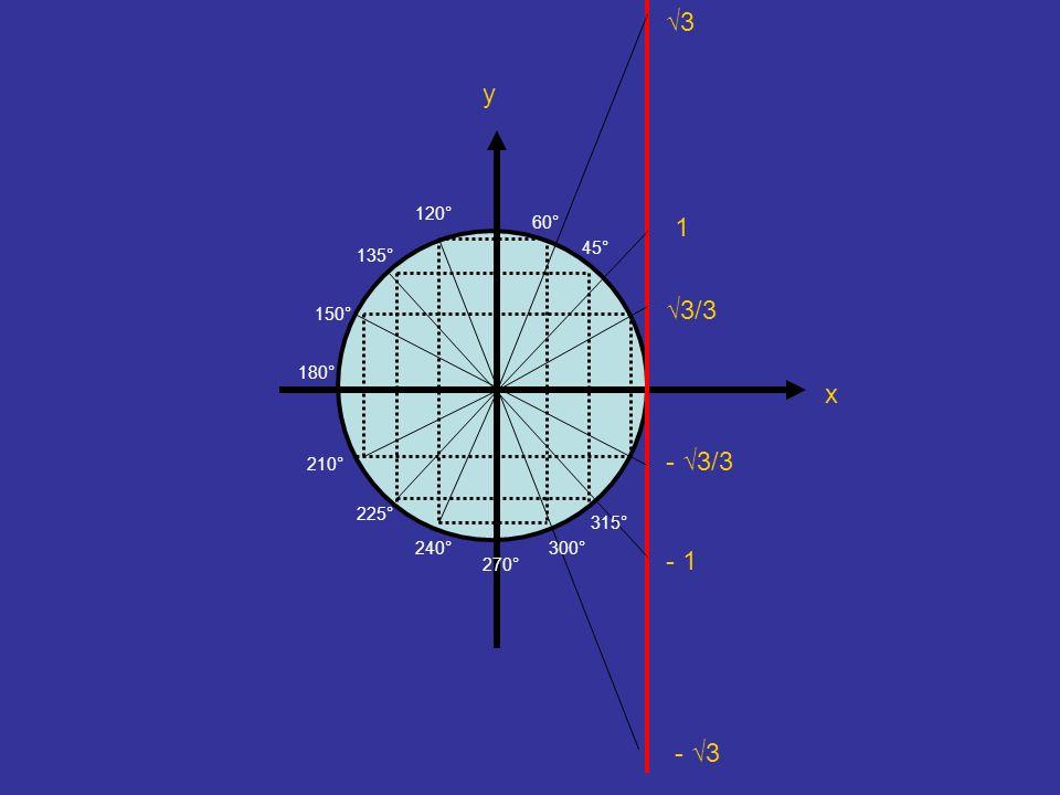 x y 3 3/3 1 - 3/3 - 1 - 3 120° 135° 150° 180° 210° 225° 240° 270° 300° 60° 315° 45°