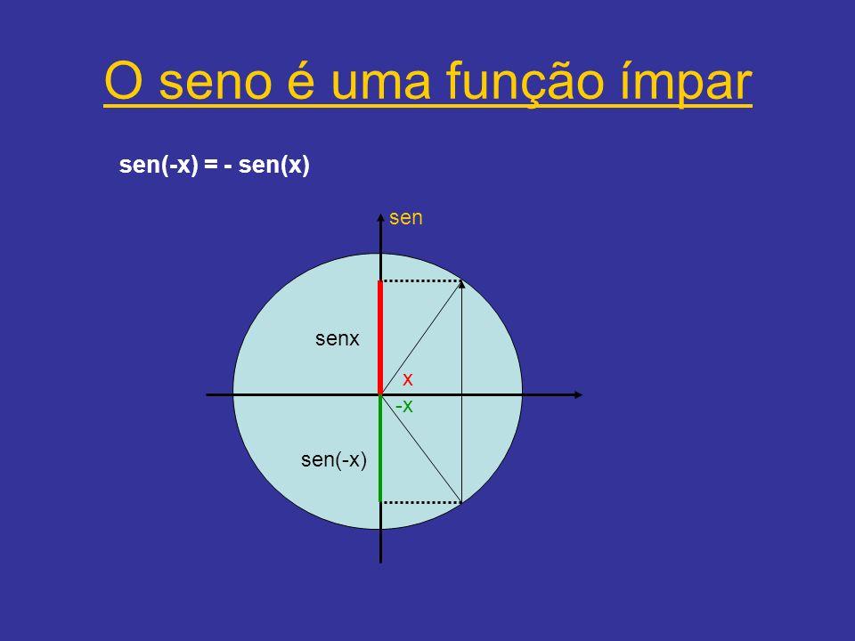 O cosseno é uma função Par cos(-x) = cos(x) cos cosx cos(-x) x -x
