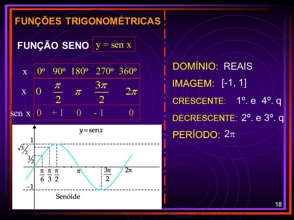 17 TRIGONOMETRIA FUNÇÕES TRIGONOMÉTRICAS GRÁFICOS