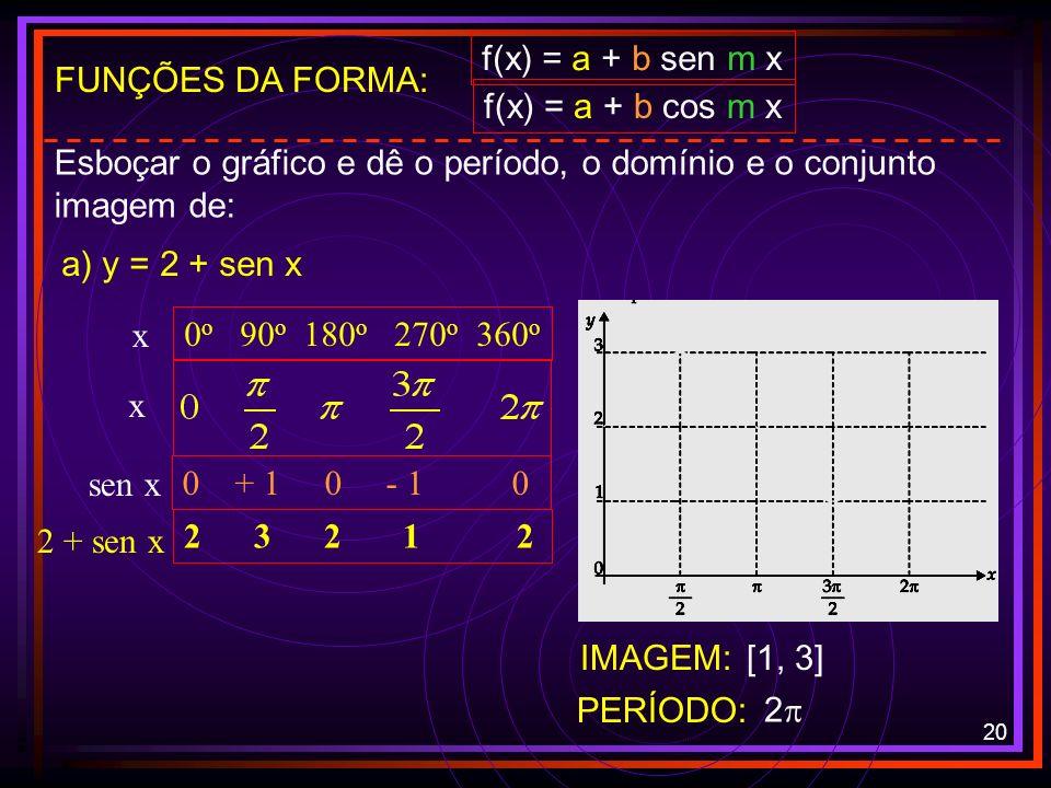 19 FUNÇÕES TRIGONOMÉTRICAS FUNÇÃO COSSENO y = cos x cos x +1 0 - 1 0 +1 0 o 90 o 180 o 270 o 360 o x x IMAGEM: DOMÍNIO:REAIS [-1, 1] CRESCENTE: DECRES