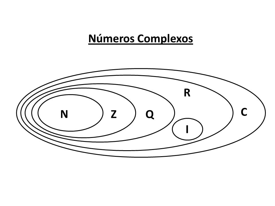 Números Complexos N ZQ I R C