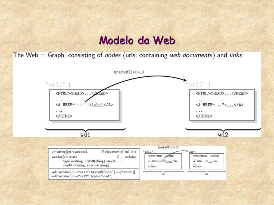 Modelo da Web