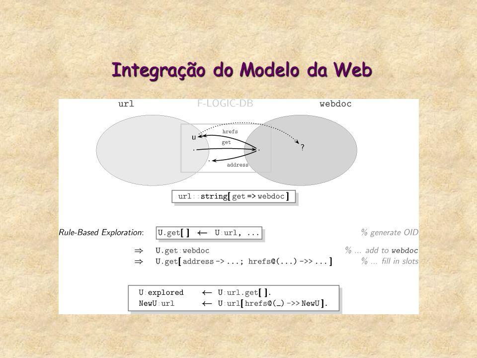 Integração do Modelo da Web Integração do Modelo da Web