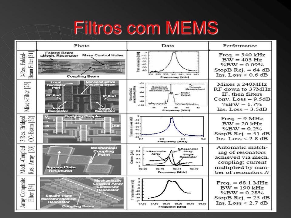 Filtros com MEMS