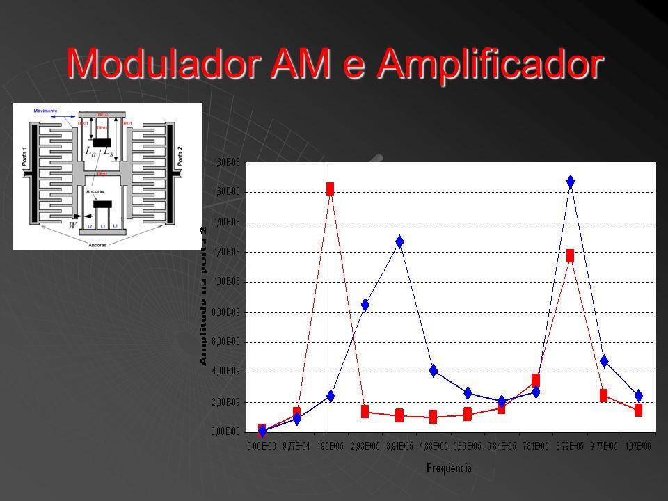 Modulador AM e Amplificador