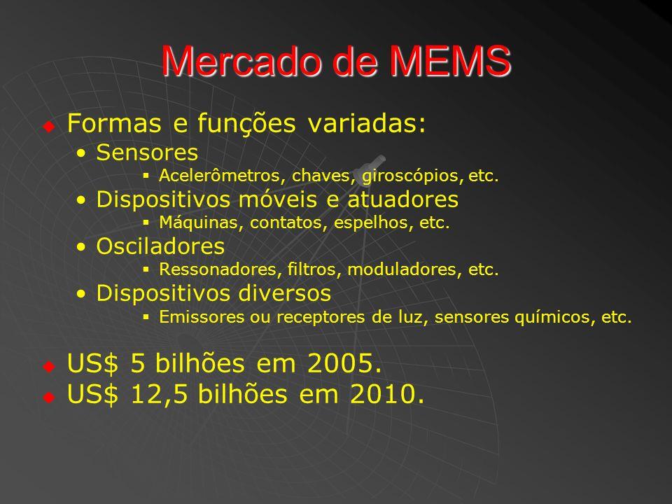 Mercado de MEMS Formas e funções variadas: Sensores Acelerômetros, chaves, giroscópios, etc. Dispositivos móveis e atuadores Máquinas, contatos, espel
