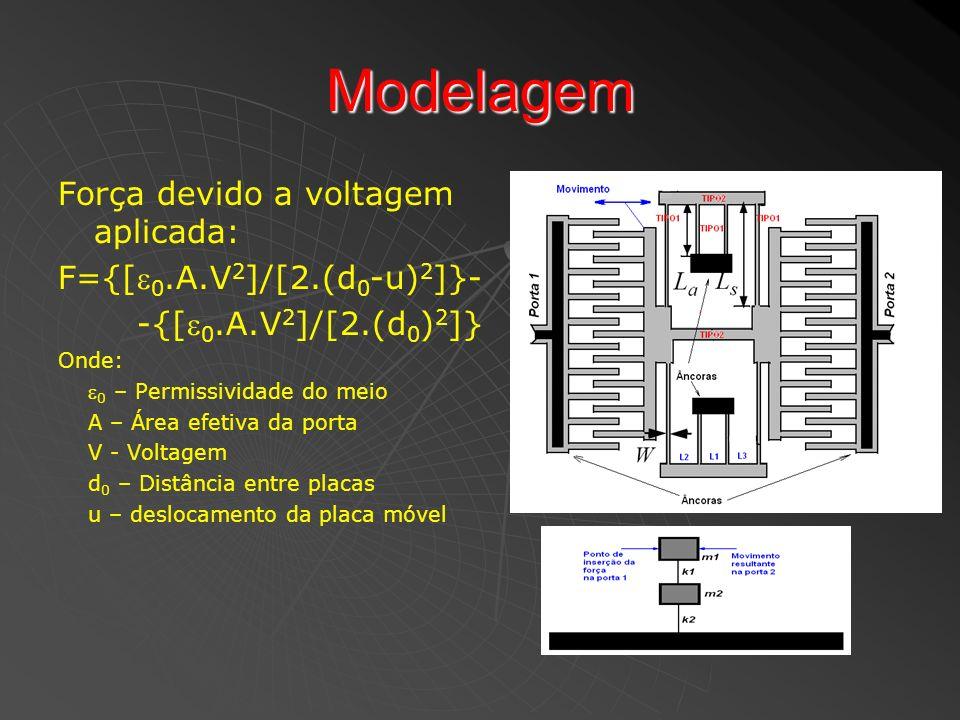 Modelagem Força devido a voltagem aplicada: F={[ 0.A.V 2 ]/[2.(d 0 -u) 2 ]}- -{[ 0.A.V 2 ]/[2.(d 0 ) 2 ]} Onde: 0 – Permissividade do meio A – Área ef