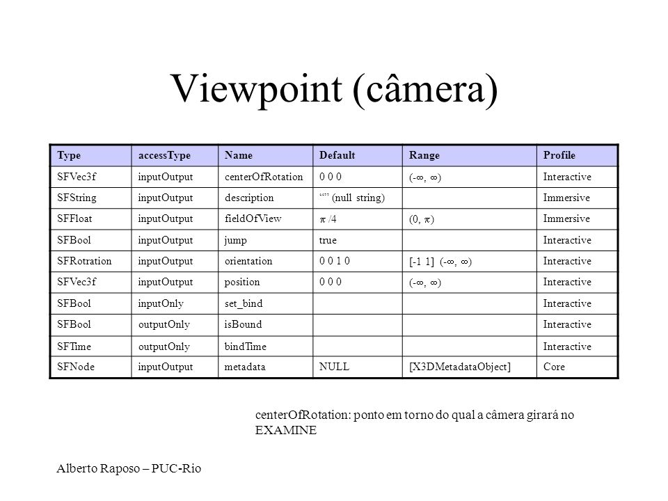 Alberto Raposo – PUC-Rio Viewpoint (câmera) TypeaccessTypeNameDefaultRangeProfile SFVec3finputOutputcenterOfRotation0 0 0 (-, ) Interactive SFStringinputOutputdescription (null string)Immersive SFFloatinputOutputfieldOfView /4(0, ) Immersive SFBoolinputOutputjumptrueInteractive SFRotrationinputOutputorientation0 0 1 0 [-1 1] (-, ) Interactive SFVec3finputOutputposition0 0 0 (-, ) Interactive SFBoolinputOnlyset_bindInteractive SFBooloutputOnlyisBoundInteractive SFTimeoutputOnlybindTimeInteractive SFNodeinputOutputmetadataNULL[X3DMetadataObject]Core centerOfRotation: ponto em torno do qual a câmera girará no EXAMINE