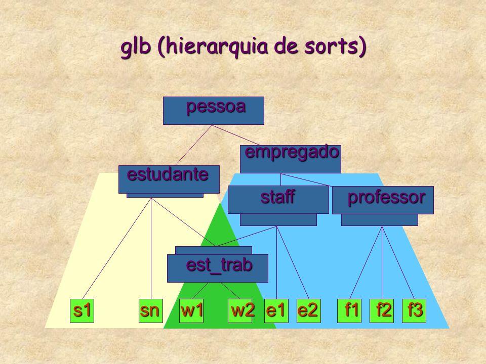 glb (Greatest Lower Bound) * O glb de dois sorts r e s é o maior subsort comum entre r e s. * Semântica dos sorts baseada na teoria dos conjuntos, glb