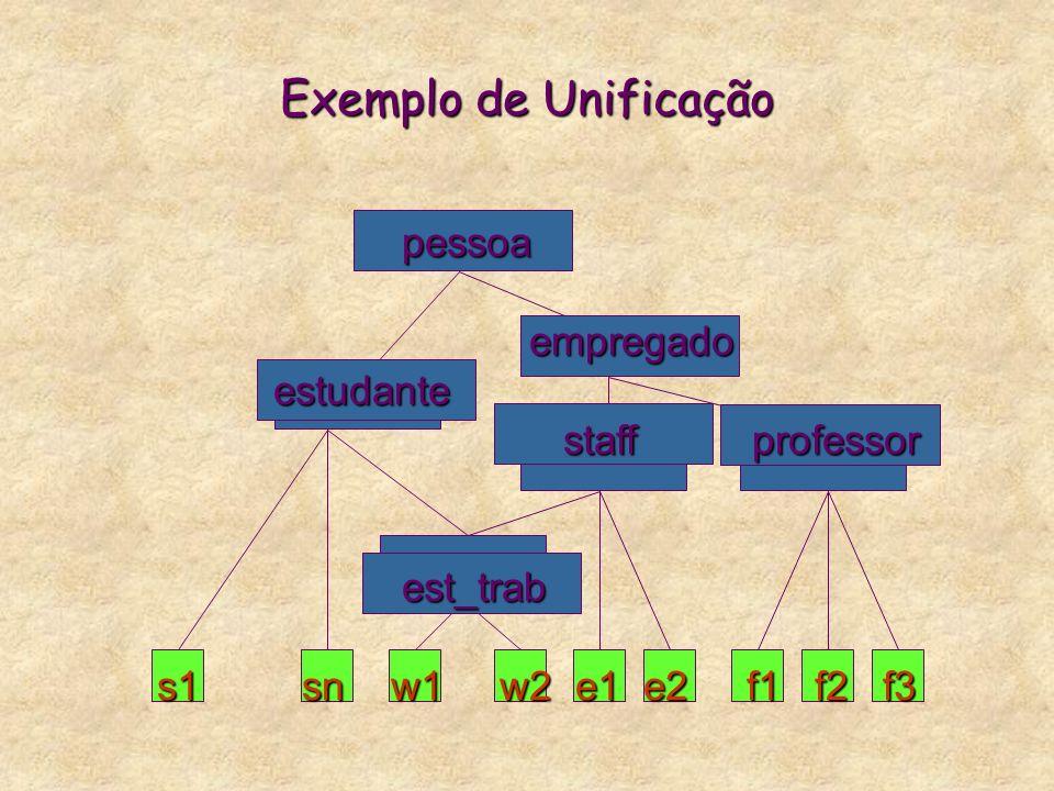 Unificação * Unificar 2 termos consiste em: computar o glb de seus sort principais, casar as variáveis principais, ligá-las a todos os atributos dos 2