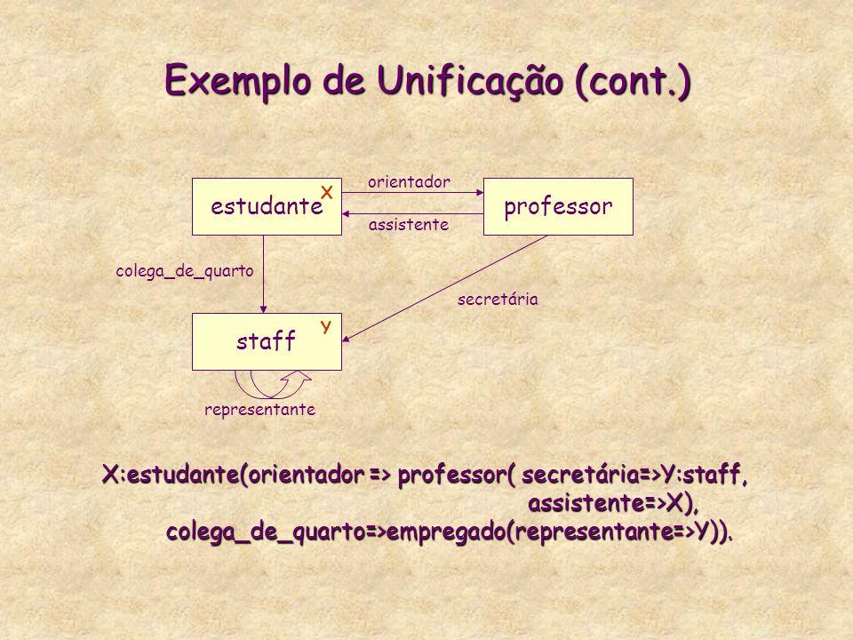Exemplo de Unificação (cont.) X:estudante(orientador => professor( secretária=>Y:staff, assistente=>X), colega_de_quarto=>empregado(representante=>Y))