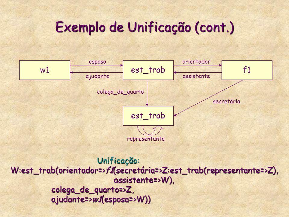 Exemplo de Unificação (cont.) empregadof1 estudante colega_de_quarto secretária assistente orientador representante empregado(orientador=>f1(secretári
