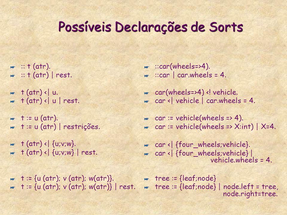 Declaração de Sorts com Restrições * ::Head | Goal. Exs: * :: X:person | X.age = int. Adiciona a propriedade X.age=int em todas as instâncias de perso