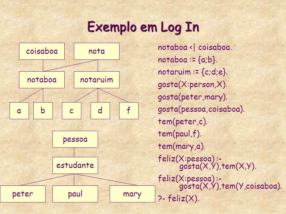 Log In * Log In é simplesmente um Prolog onde os termos de 1a ordem são substituidos por termos, ou seja, com definição de tipos. * Exemplo de Program