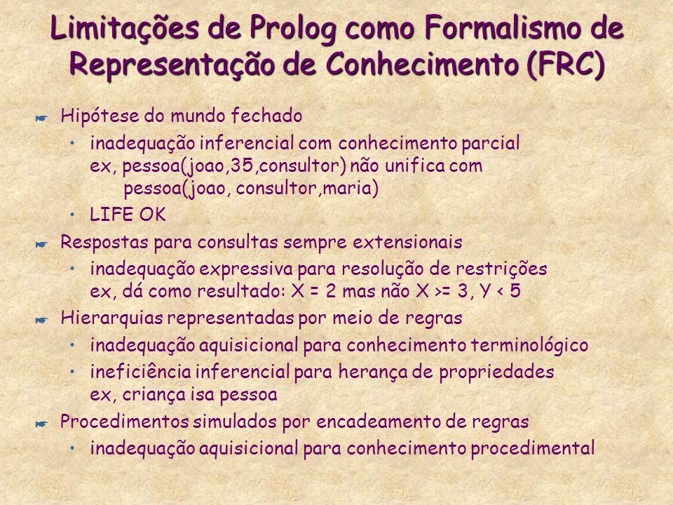 Limitações de Prolog como Formalismo de Representação de Conhecimento (FRC) * Hipótese do mundo fechado inadequação inferencial com conhecimento parcial ex, pessoa(joao,35,consultor) não unifica com pessoa(joao, consultor,maria) LIFE OK * Respostas para consultas sempre extensionais inadequação expressiva para resolução de restrições ex, dá como resultado: X = 2 mas não X >= 3, Y < 5 * Hierarquias representadas por meio de regras inadequação aquisicional para conhecimento terminológico ineficiência inferencial para herança de propriedades ex, criança isa pessoa * Procedimentos simulados por encadeamento de regras inadequação aquisicional para conhecimento procedimental