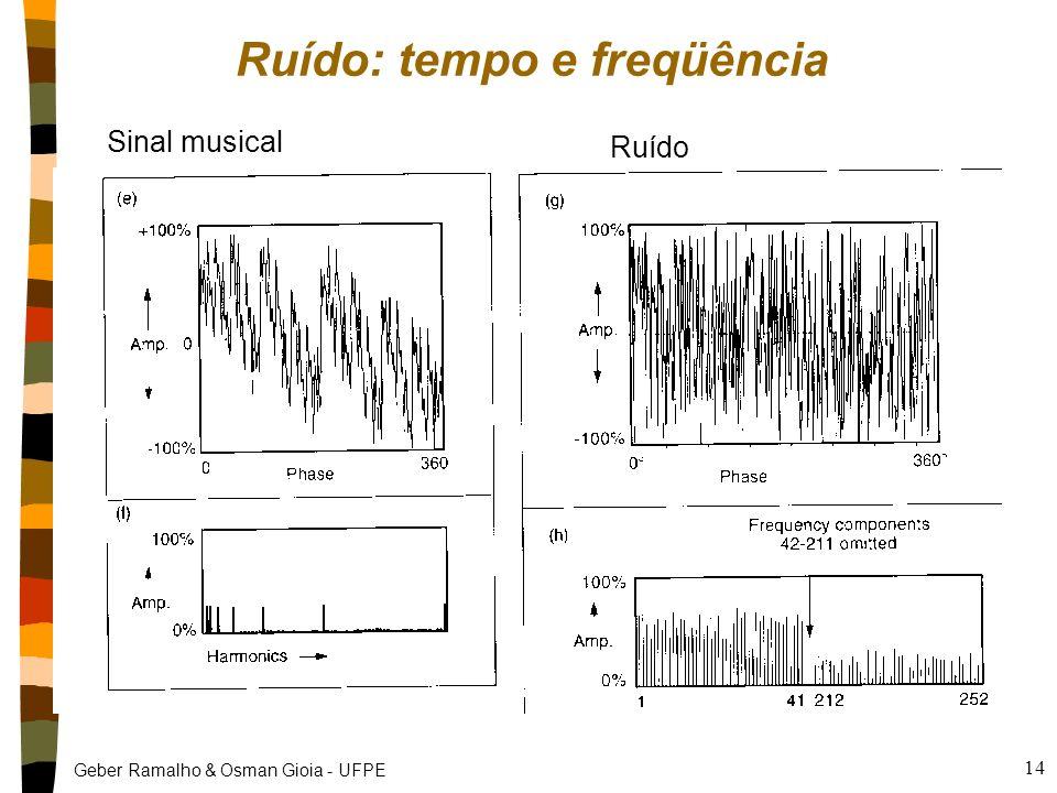 Geber Ramalho & Osman Gioia - UFPE 13 Ruído nRuído Sinal não desejado com espectro de freqüência pouco harmônico. nTipos Inerente aos equipamentos de