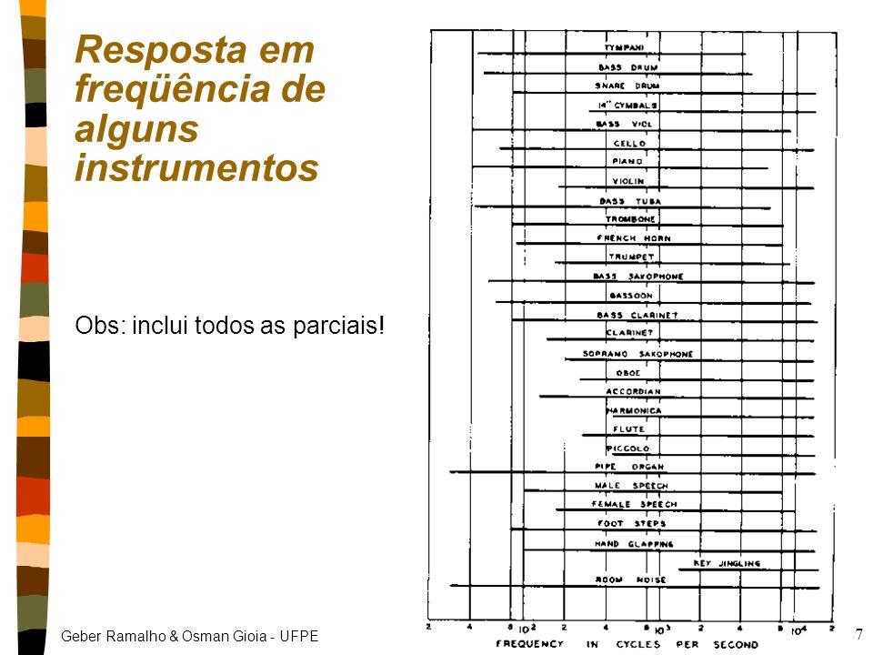 Geber Ramalho & Osman Gioia - UFPE 26 Tessitura (extensão) nTessitura: Faixa entre a mínima e máxima altura (freqüência fundamental) Clarinete: Mib3 (