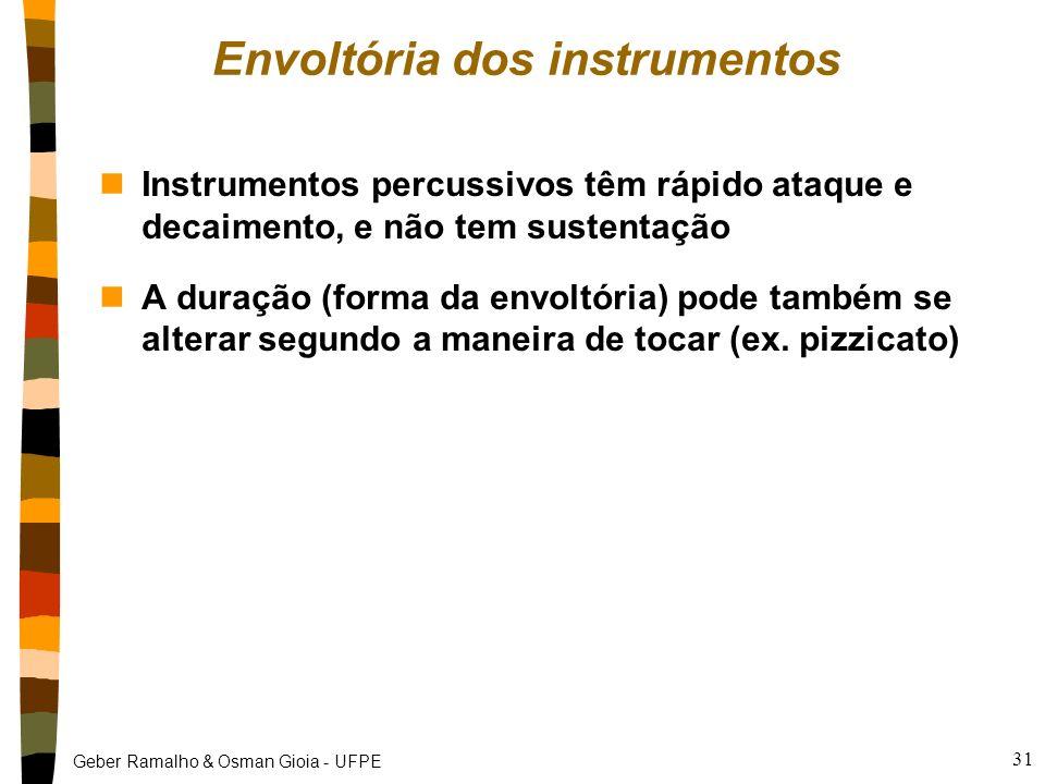 Geber Ramalho & Osman Gioia - UFPE 30 Duração nDuração: tempo em que o som permanece audível nEm música: figura (mínima, semínima, etc.): unidade de t