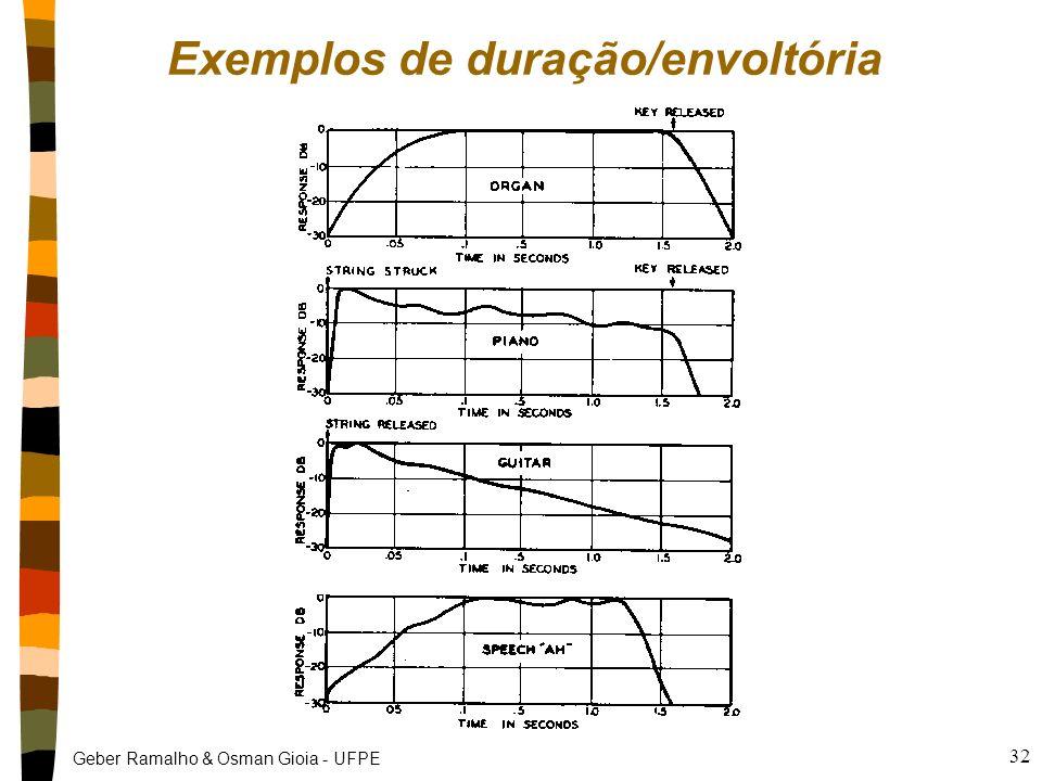 Geber Ramalho & Osman Gioia - UFPE 31 Envoltória dos instrumentos nInstrumentos percussivos têm rápido ataque e decaimento, e não tem sustentação nA d
