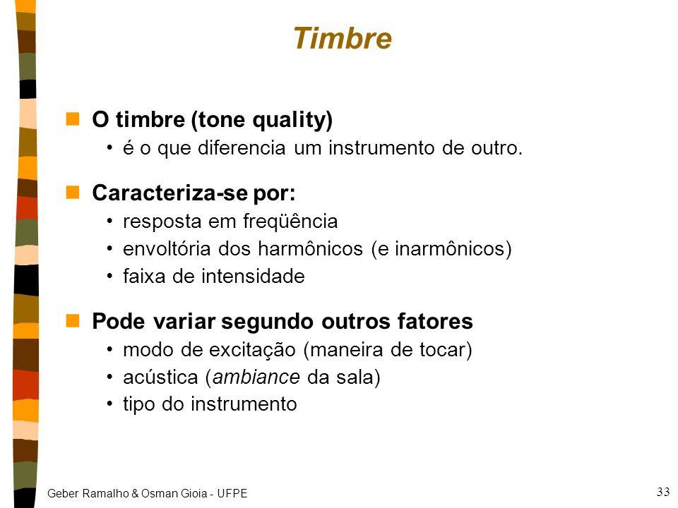 Geber Ramalho & Osman Gioia - UFPE 32 Exemplos de duração/envoltória