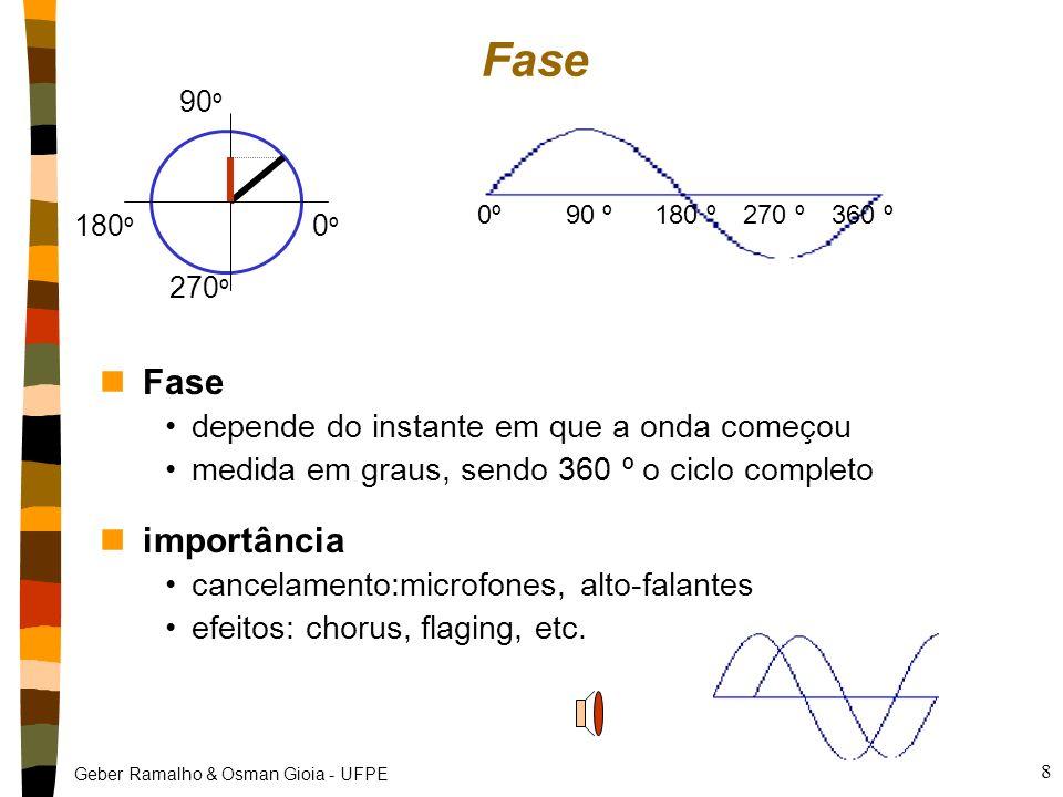 Geber Ramalho & Osman Gioia - UFPE 8 nFase depende do instante em que a onda começou medida em graus, sendo 360 º o ciclo completo nimportância cancelamento:microfones, alto-falantes efeitos: chorus, flaging, etc.
