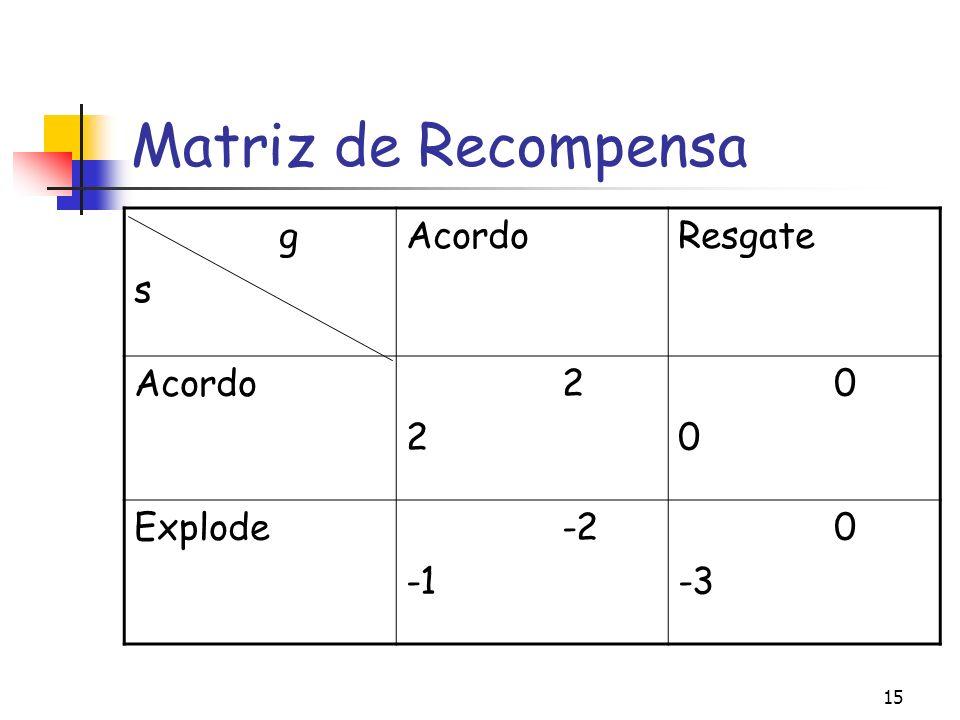 15 Matriz de Recompensa g s AcordoResgate Acordo 2 0 Explode -2 0 -3