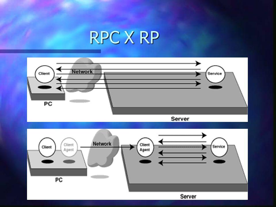 Introdução ao Paradigma n Antiga abordagem utilizada: n RPC como forma de comunicação n Problema: overhead n Nova abordagem - Mobile Agents: n Comunicação através de programação remota (RP) n Permite não apenas a chamada de procedimentos remotos.