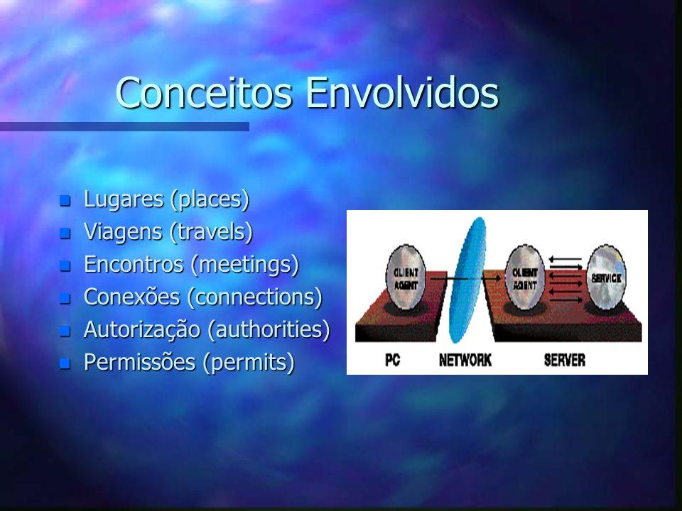 Vantagens de Agentes Móveis n Vantagens Tática: n Performance n OffLine. n Vantagens Estratégicas: n Customização: Facilitam a extensão das funcionali