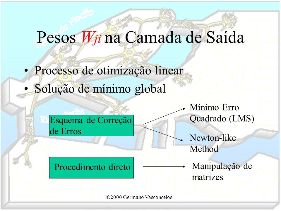 ©2000 Germano Vasconcelos Pesos W ji na Camada de Saída Processo de otimização linear Solução de mínimo global Esquema de Correção de Erros Mínimo Err