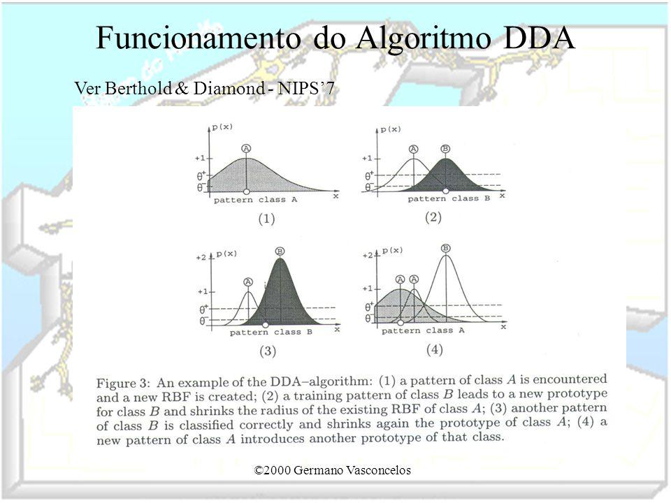 ©2000 Germano Vasconcelos Funcionamento do Algoritmo DDA Ver Berthold & Diamond - NIPS7
