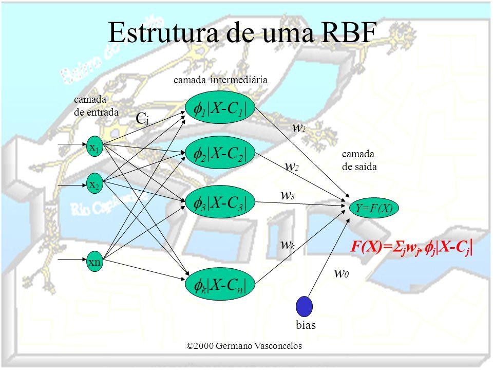 ©2000 Germano Vasconcelos Estrutura de uma RBF x1x1 Y=F(X) x2x2 xn 2 |X-C 2 | 1 |X-C 1 | 3 |X-C 3 | k |X-C n | bias camada de entrada camada intermedi