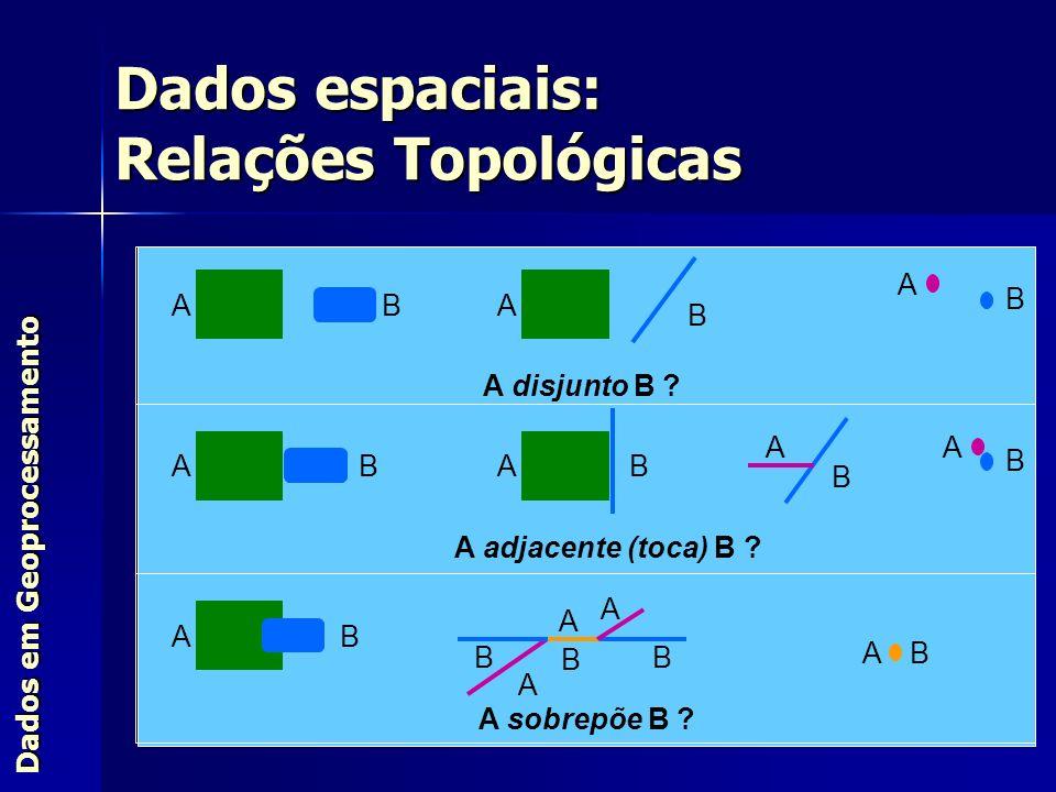 Dados em Geoprocessamento Dados espaciais: Relações Topológicas ABA B A B A disjunto B ? ABAB A B A adjacente (toca) B ? B A AB A sobrepõe B ? B A A A