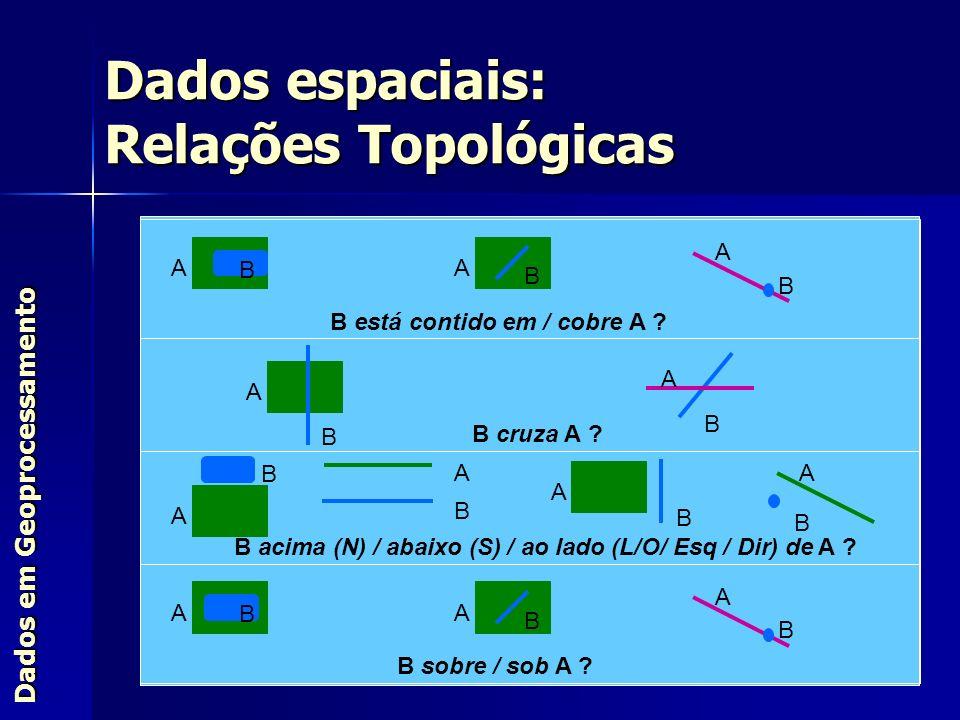 Dados em Geoprocessamento Dados espaciais: Relações Topológicas AA B A B B está contido em / cobre A ? A B B cruza A ? B A B A B B acima (N) / abaixo
