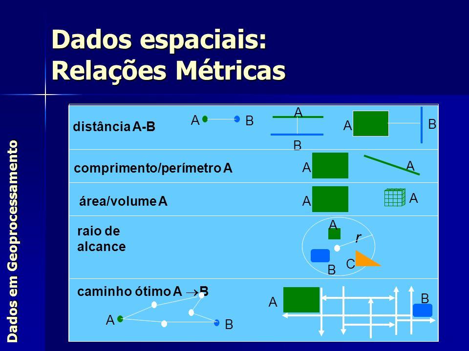 Dados em Geoprocessamento Dados espaciais: Relações Métricas distância A-B A A comprimento/perímetro A B A A B área/volume A A B C B caminho ótimo A B