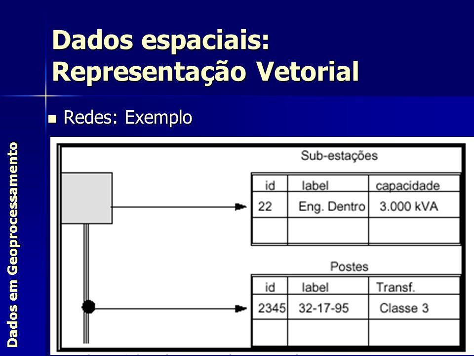 Dados espaciais: Representação Vetorial Dados em Geoprocessamento Redes: Exemplo Redes: Exemplo