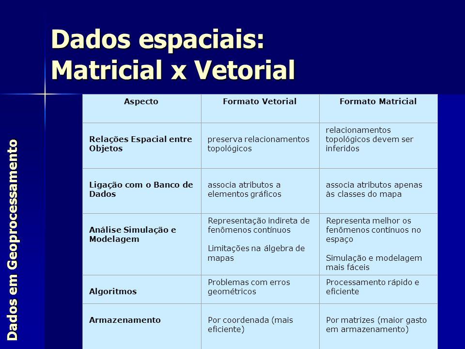 AspectoFormato VetorialFormato Matricial Relações Espacial entre Objetos preserva relacionamentos topológicos relacionamentos topológicos devem ser in