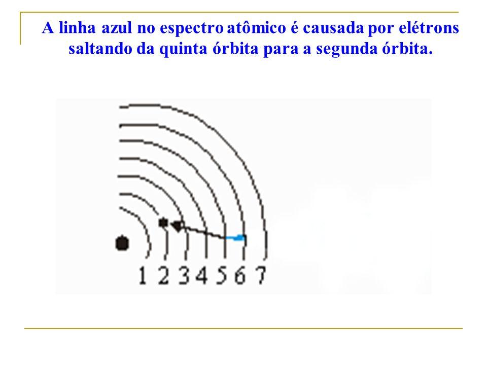 A linha azul no espectro atômico é causada por elétrons saltando da quinta órbita para a segunda órbita.