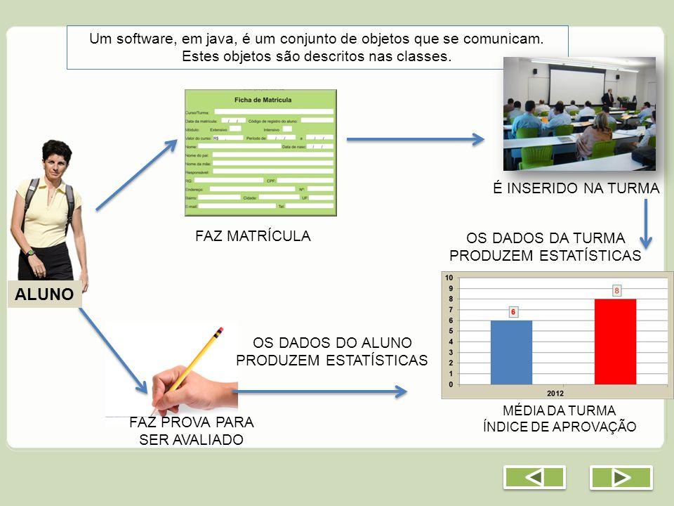 Um software, em java, é um conjunto de objetos que se comunicam. Estes objetos são descritos nas classes. FAZ MATRÍCULA OS DADOS DA TURMA PRODUZEM EST