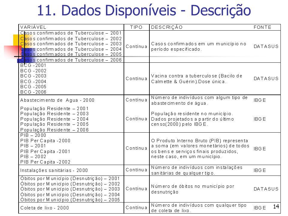 14 11. Dados Disponíveis - Descrição