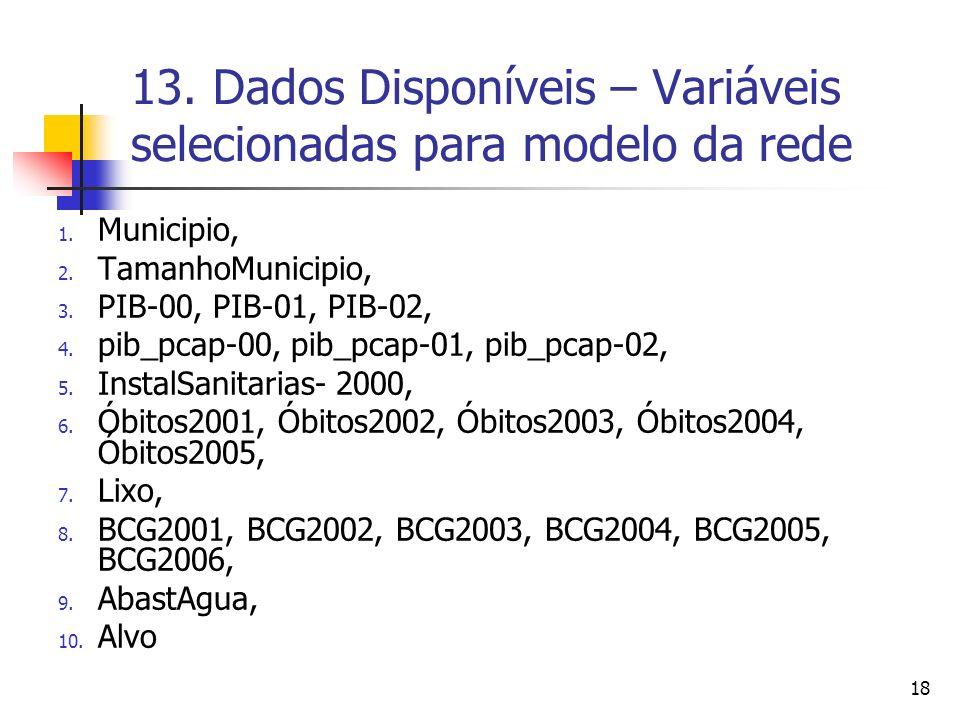 18 13.Dados Disponíveis – Variáveis selecionadas para modelo da rede 1.