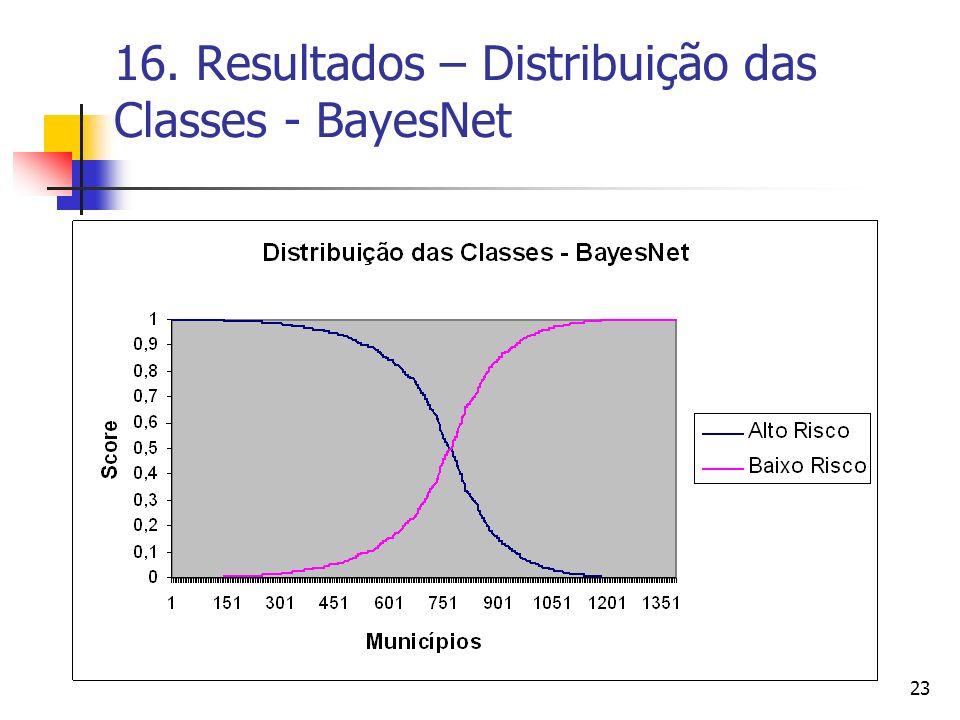 23 16. Resultados – Distribuição das Classes - BayesNet