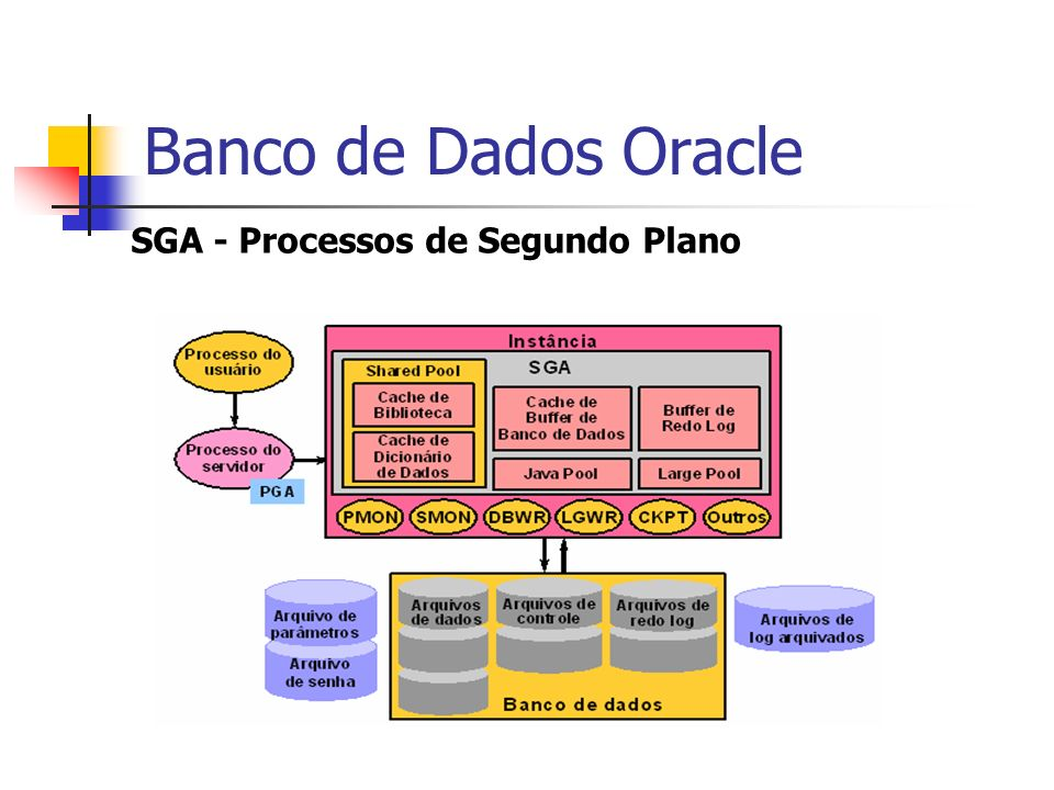 Banco de Dados Oracle SGA - Processos de Segundo Plano