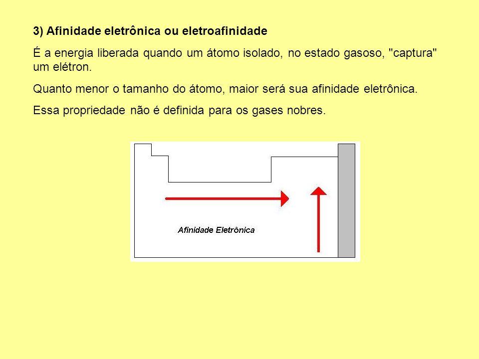3) Afinidade eletrônica ou eletroafinidade É a energia liberada quando um átomo isolado, no estado gasoso,